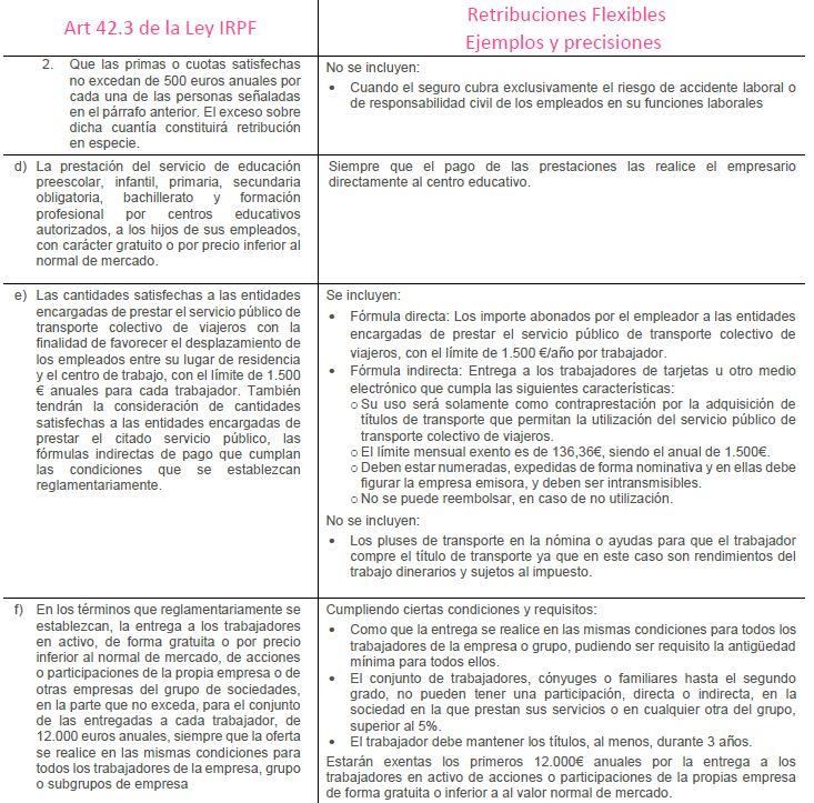 Tabla 190-2