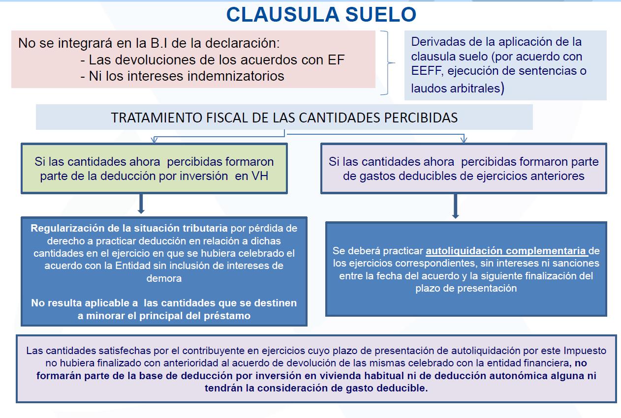 Acuerdo clausula suelo las soluciones de las clusulas for Validez acuerdo privado clausula suelo